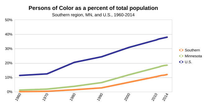 Persons of color as a percent of total of population
