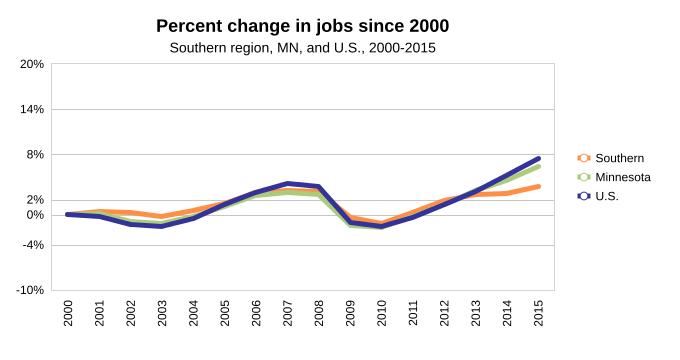 % Change in Jobs