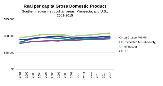 Real per capital GDP